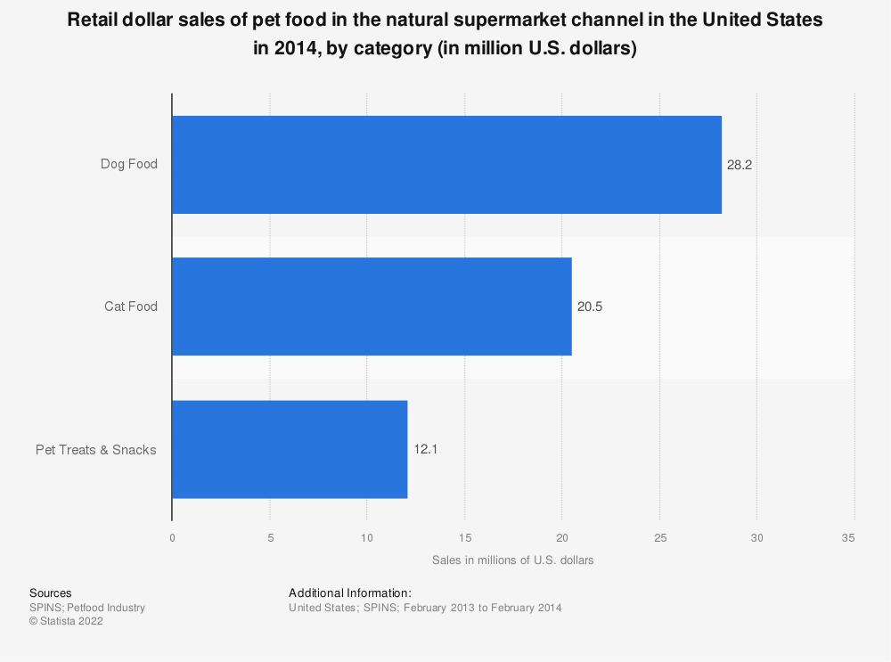 Statistic: Retail dollar sales of pet food in the natural supermarket channel in the United States in 2014, by category (in million U.S. dollars) | Statista