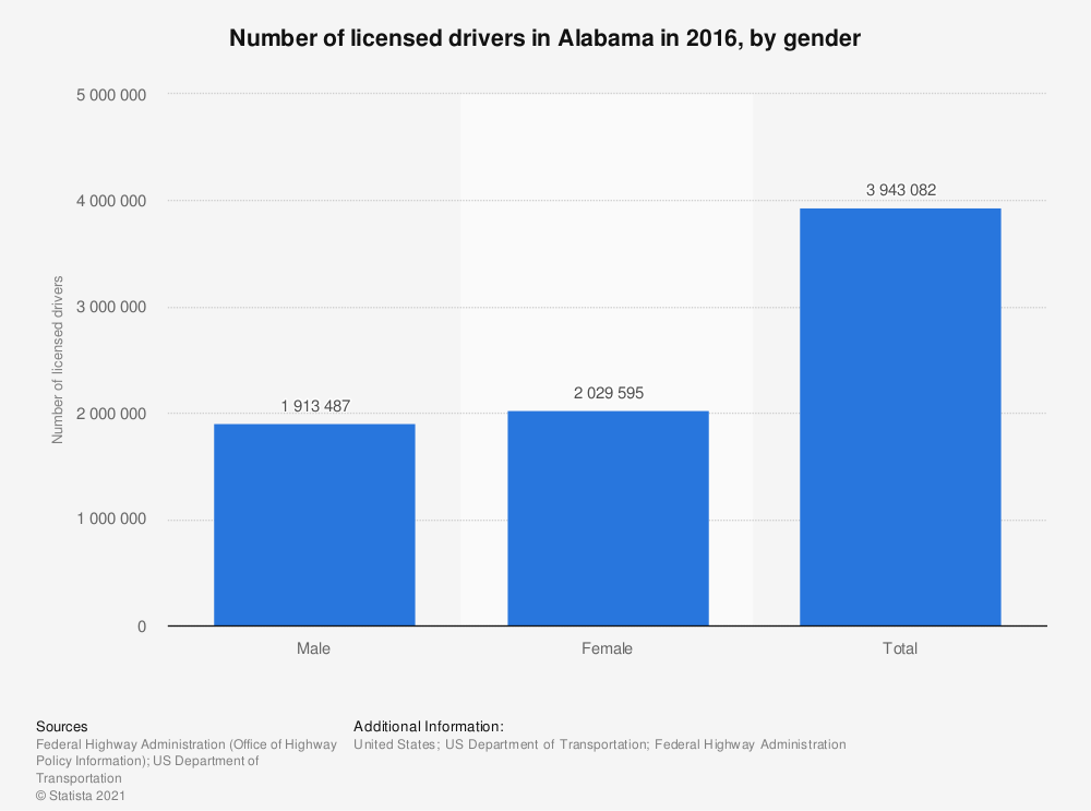 Statistic: Number of licensed drivers in Alabama in 2016, by gender | Statista
