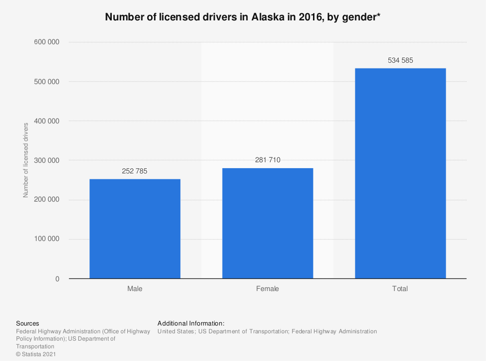 Statistic: Number of licensed drivers in Alaska in 2016, by gender* | Statista