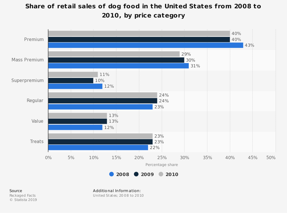 Statistic: Share of retail sales of dog food in the United States from 2008 to 2010, by price category | Statista