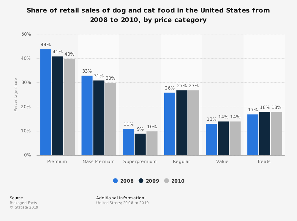 Statistic: Share of retail sales of dog and cat food in the United States from 2008 to 2010, by price category | Statista