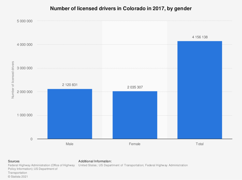Statistic: Number of licensed drivers in Colorado in 2010, by gender | Statista
