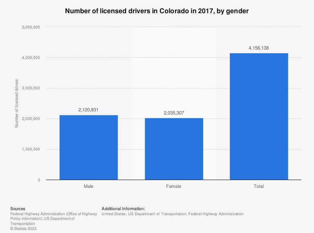 Statistic: Number of licensed drivers in Colorado in 2017, by gender | Statista