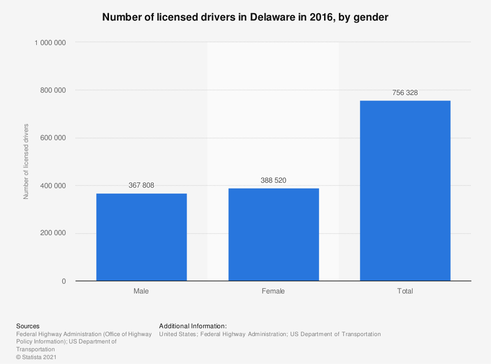 Statistic: Number of licensed drivers in Delaware in 2016, by gender | Statista