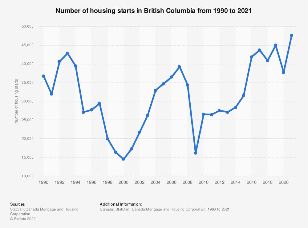 Statistic: Number of housing starts in British Columbia from 2012 to 2017 | Statista