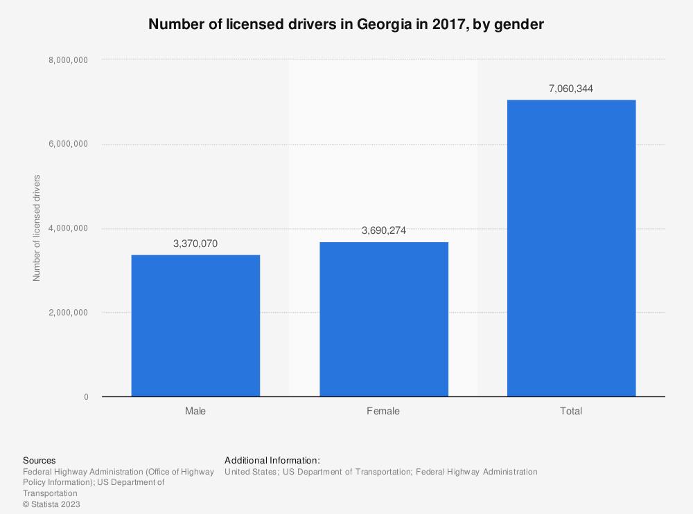 Statistic: Number of licensed drivers in Georgia in 2017, by gender | Statista