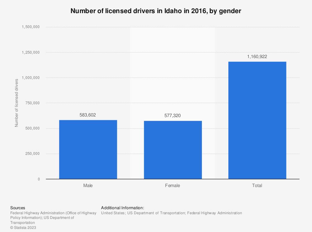 Statistic: Number of licensed drivers in Idaho in 2016, by gender | Statista