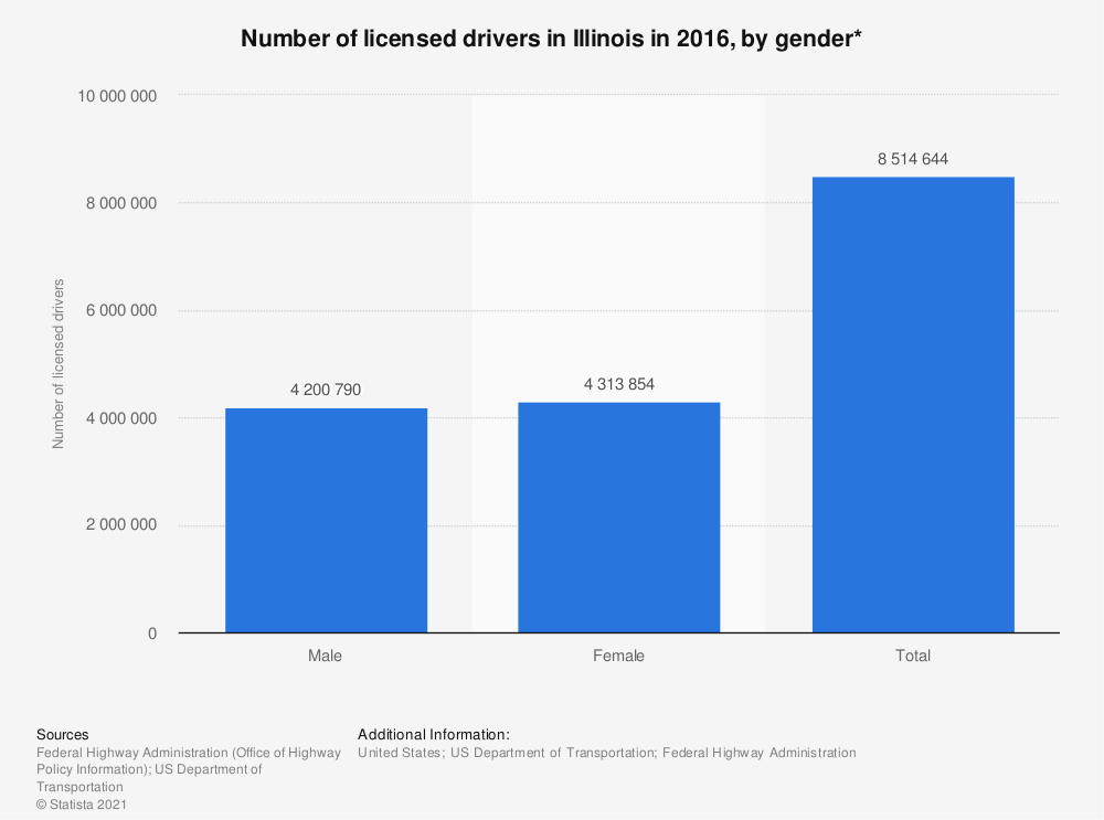 Statistic: Number of licensed drivers in Illinois in 2016, by gender* | Statista
