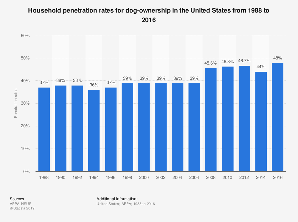 Statistic: Household penetration rates for dog-ownership in the United States from 1988 to 2016 | Statista