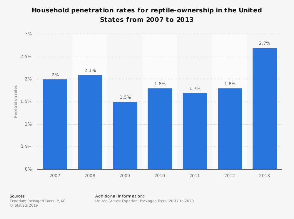 Statistic: Household penetration rates for reptile-ownership in the United States from 2007 to 2013 | Statista