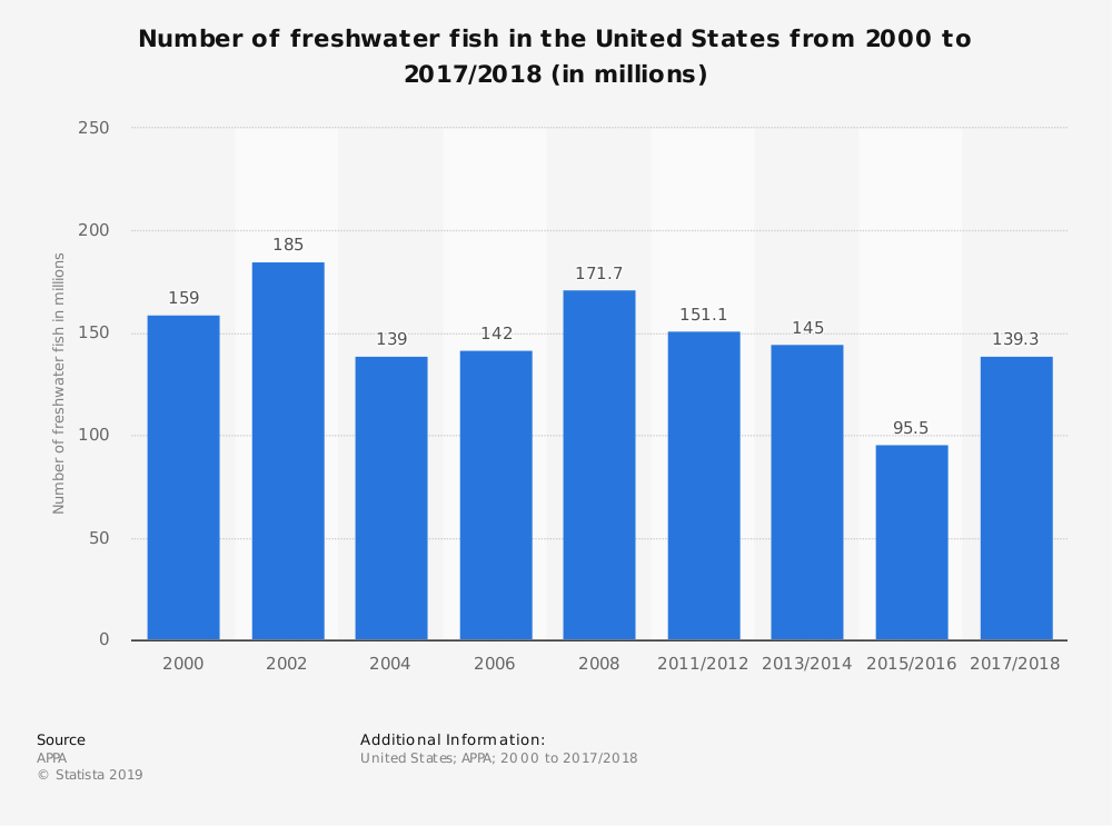 Statistic: Number of freshwater fish in the United States from 2000 to 2017/2018 (in millions) | Statista