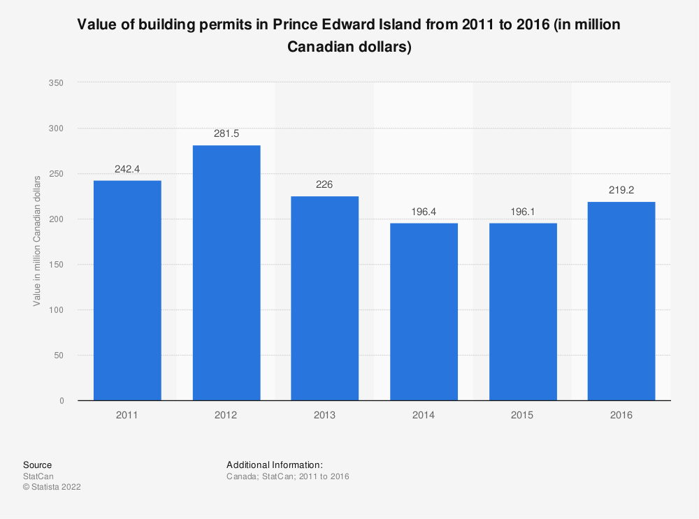 Statistic: Value of building permits in Prince Edward Island from 2011 to 2016 (in million Canadian dollars)   Statista