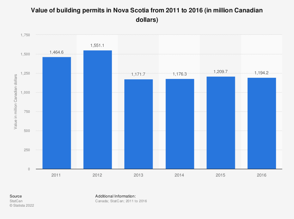 Statistic: Value of building permits in Nova Scotia from 2011 to 2016 (in million Canadian dollars) | Statista