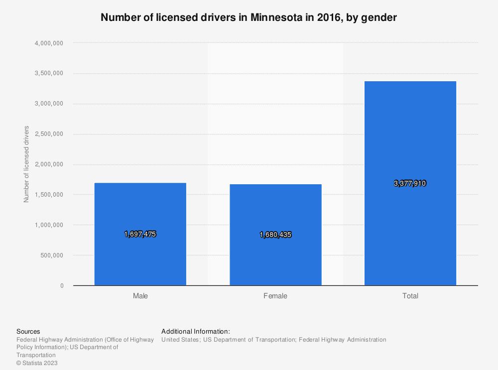 Statistic: Number of licensed drivers in Minnesota in 2016, by gender   Statista