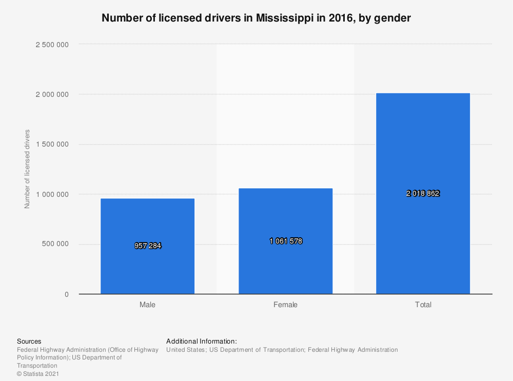 Statistic: Number of licensed drivers in Mississippi in 2016, by gender | Statista
