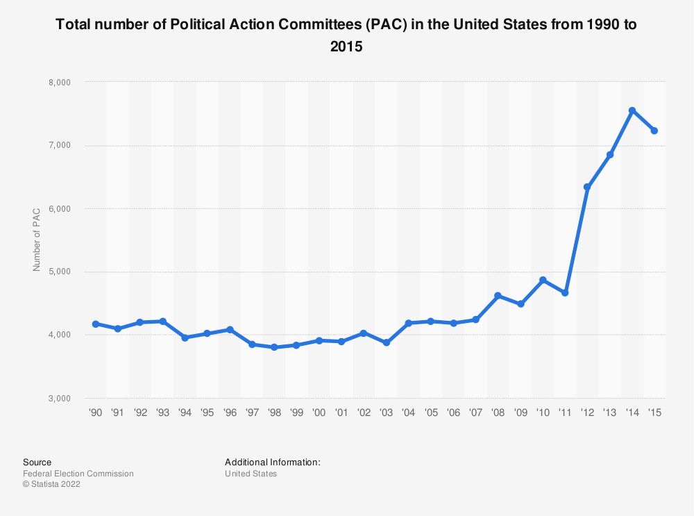 Statistic: Total number of Political Action Committees (PAC) in the United States from 1990 to 2015 | Statista