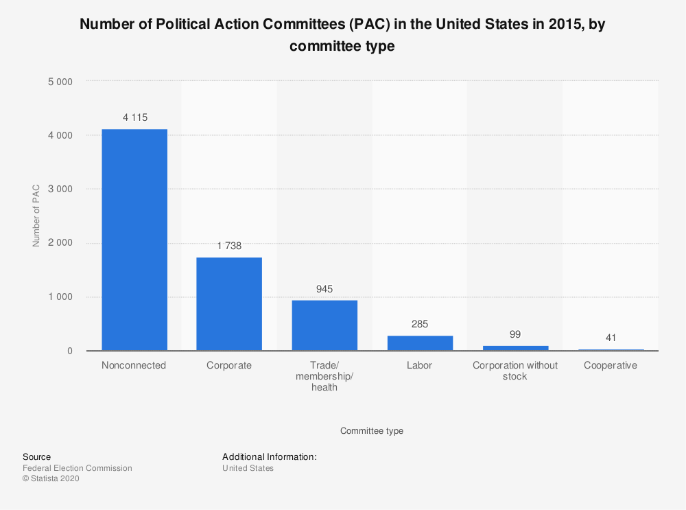 Statistic: Number of Political Action Committees (PAC) in the United States in 2015, by committee type | Statista