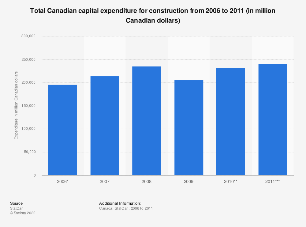 Statistic: Total Canadian capital expenditure for construction from 2006 to 2011 (in million Canadian dollars) | Statista