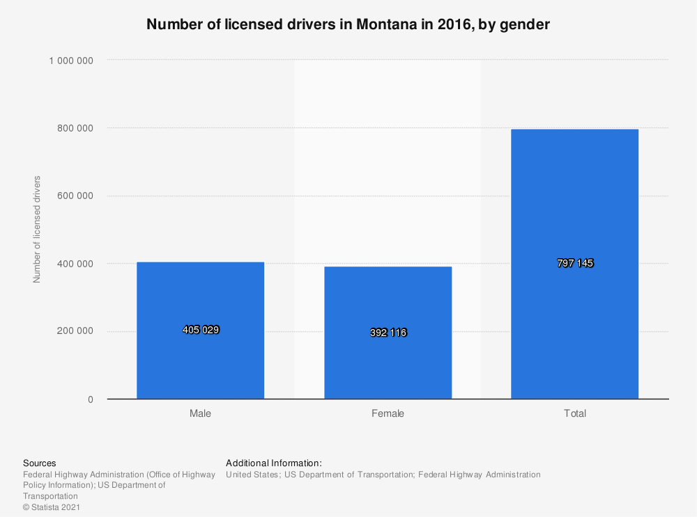 Statistic: Number of licensed drivers in Montana in 2016, by gender | Statista