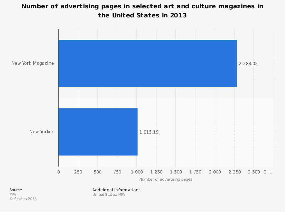 Statistic: Number of advertising pages in selected art and culture magazines in the United States in 2013 | Statista