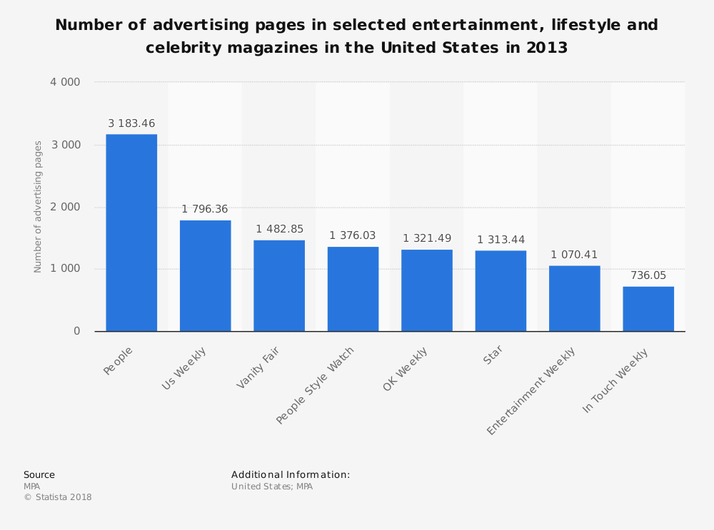 Statistic: Number of advertising pages in selected entertainment, lifestyle and celebrity magazines in the United States in 2013   Statista