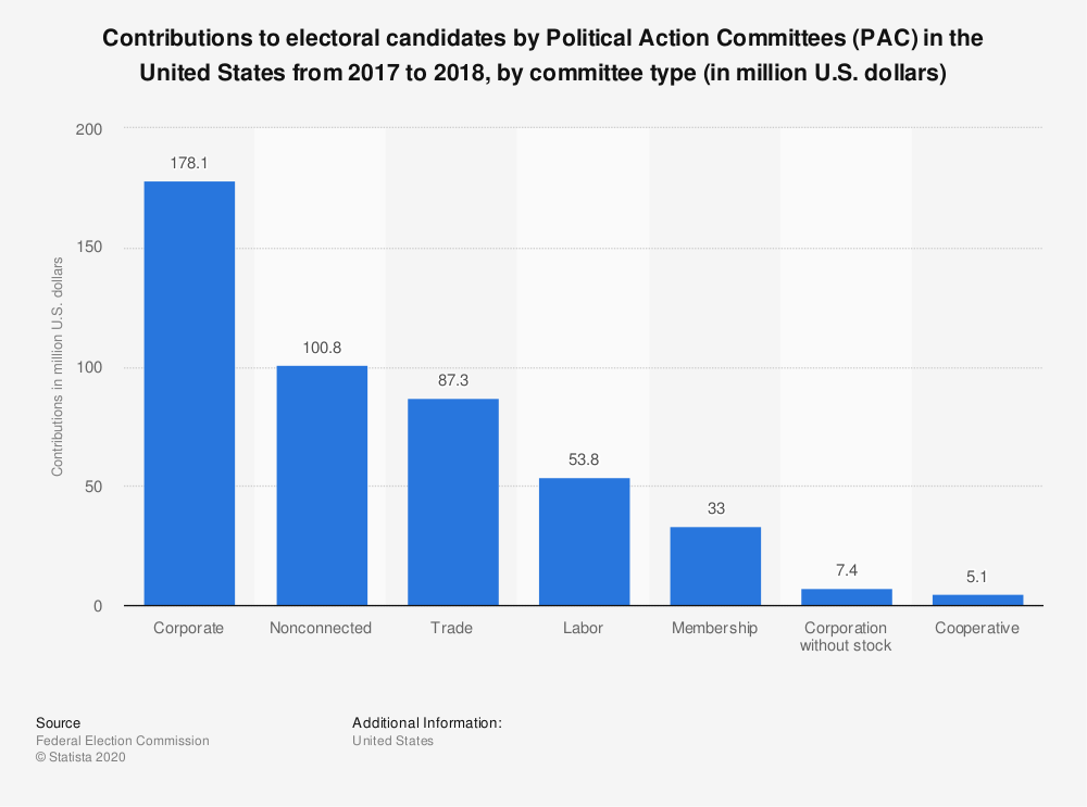 Statistic: Contributions to electoral candidates by Political Action Committees (PAC) in the United States from 2017 to 2018, by committee type (in million U.S. dollars) | Statista