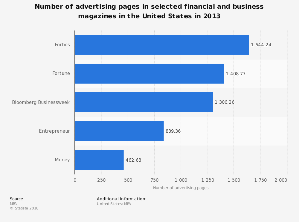 Statistic: Number of advertising pages in selected financial and business magazines in the United States in 2013 | Statista