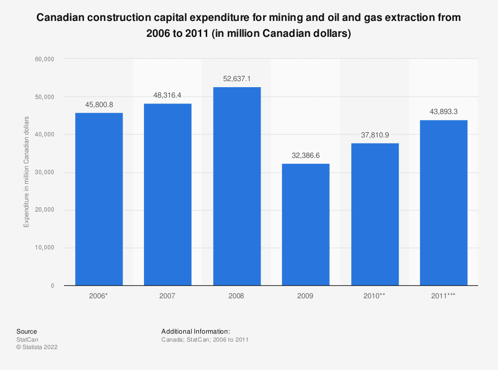 Statistic: Canadian construction capital expenditure for mining and oil and gas extraction from 2006 to 2011 (in million Canadian dollars) | Statista