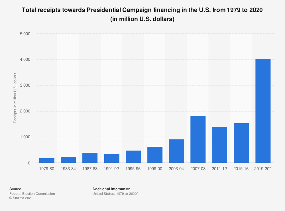 Statistic: Total receipts towards Presidential Campaign financing in the U.S. from 1979 to 2012 (in million U.S. dollars) | Statista