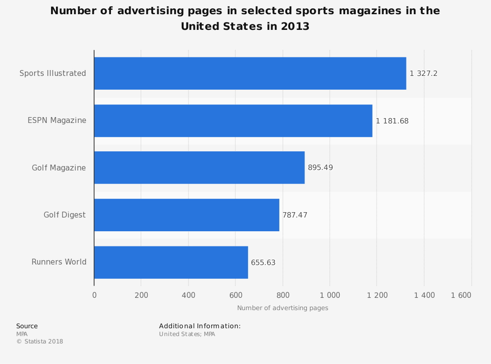 Statistic: Number of advertising pages in selected sports magazines in the United States in 2013 | Statista