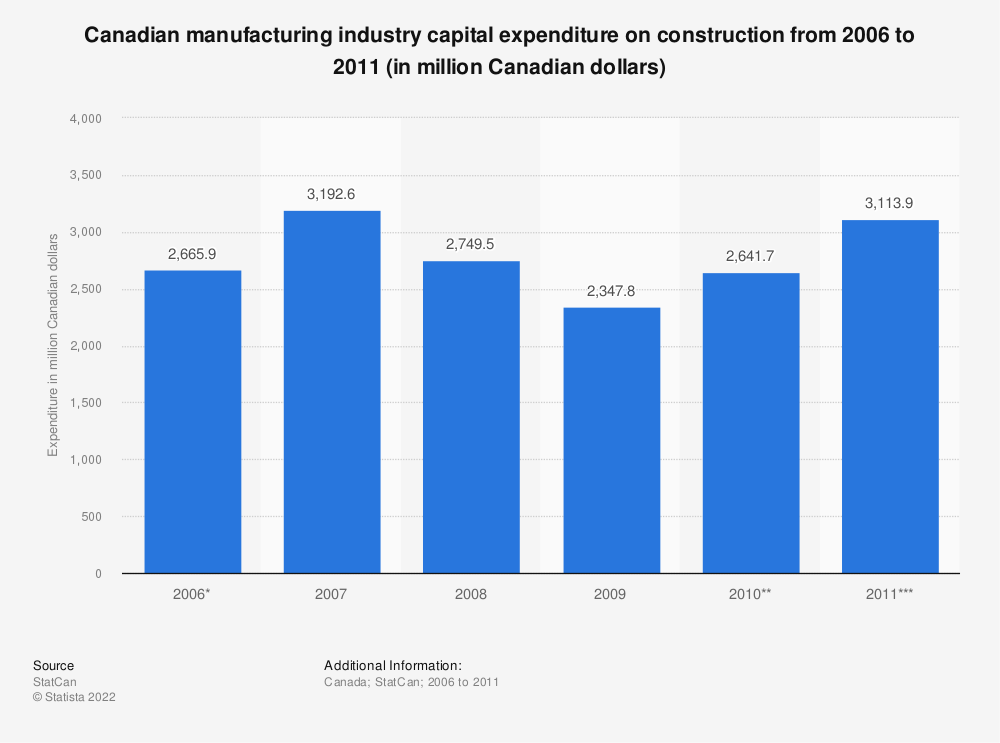 Statistic: Canadian manufacturing industry capital expenditure on construction from 2006 to 2011 (in million Canadian dollars) | Statista