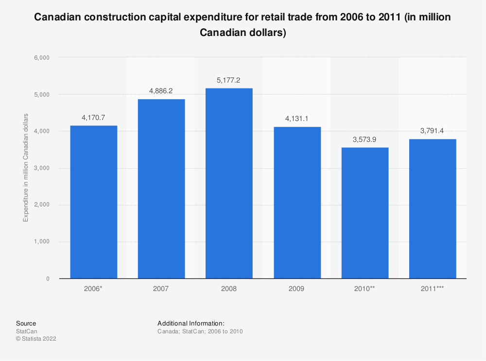 Statistic: Canadian construction capital expenditure for retail trade from 2006 to 2011 (in million Canadian dollars) | Statista