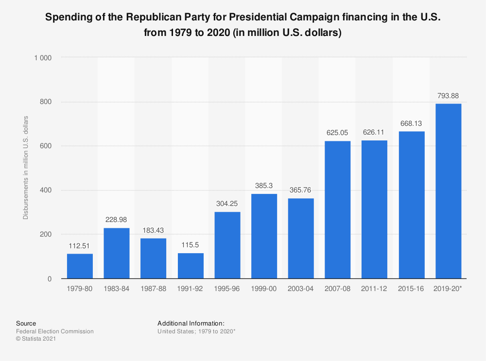 Statistic: Spending of the Republican Party for Presidential Campaign financing in the U.S. from 1979 to 2020* (in million U.S. dollars) | Statista