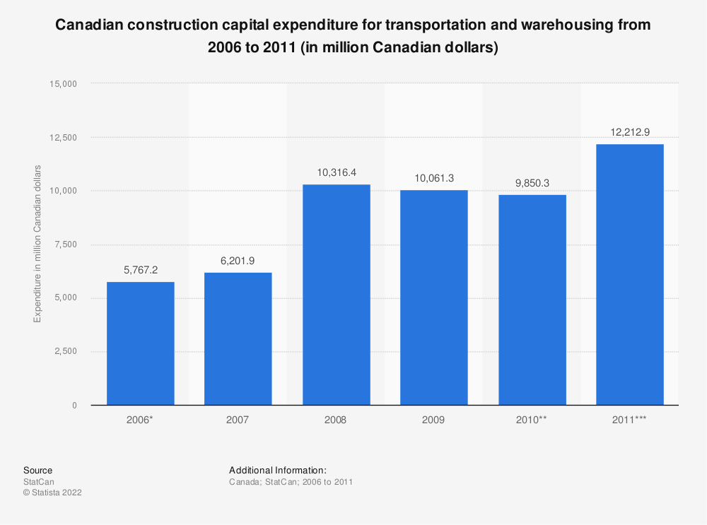 Statistic: Canadian construction capital expenditure for transportation and warehousing from 2006 to 2011 (in million Canadian dollars) | Statista