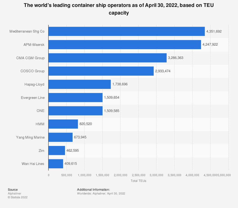 Total TEUs of leading container ship operators in 2019