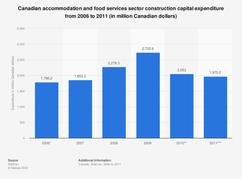 Statistic: Canadian accommodation and food services sector construction capital expenditure from 2006 to 2011 (in million Canadian dollars) | Statista