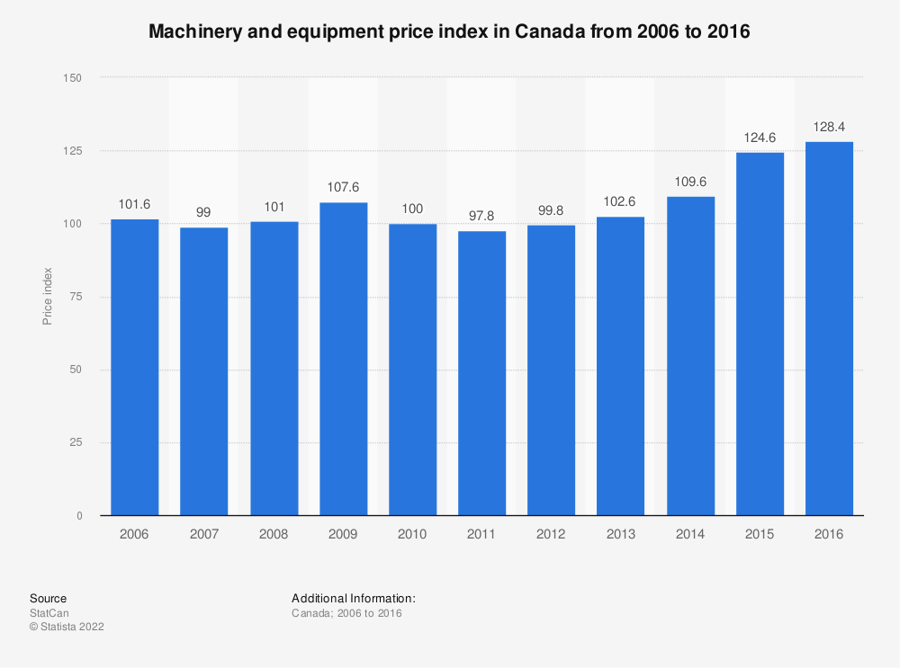 Statistic: Machinery and equipment price index in Canada from 2006 to 2016 | Statista