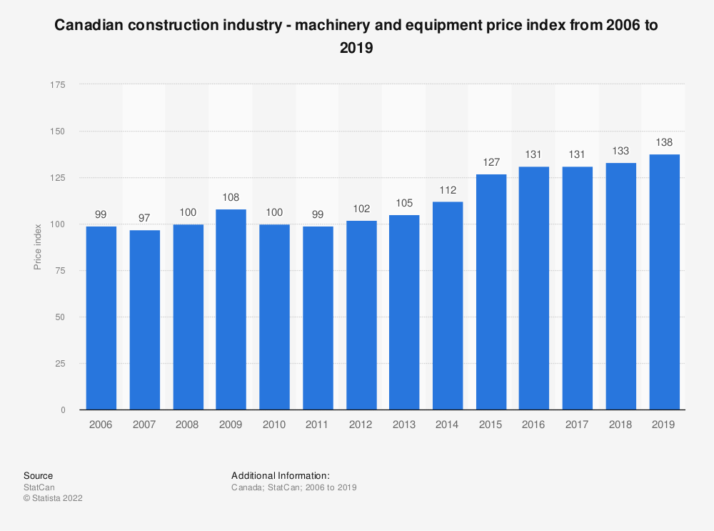Statistic: Canadian construction industry - machinery and equipment price index from 2006 to 2018 | Statista