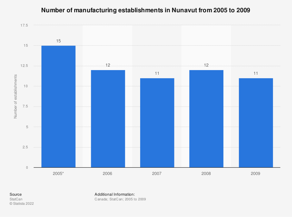 Statistic: Number of manufacturing establishments in Nunavut from 2005 to 2009 | Statista