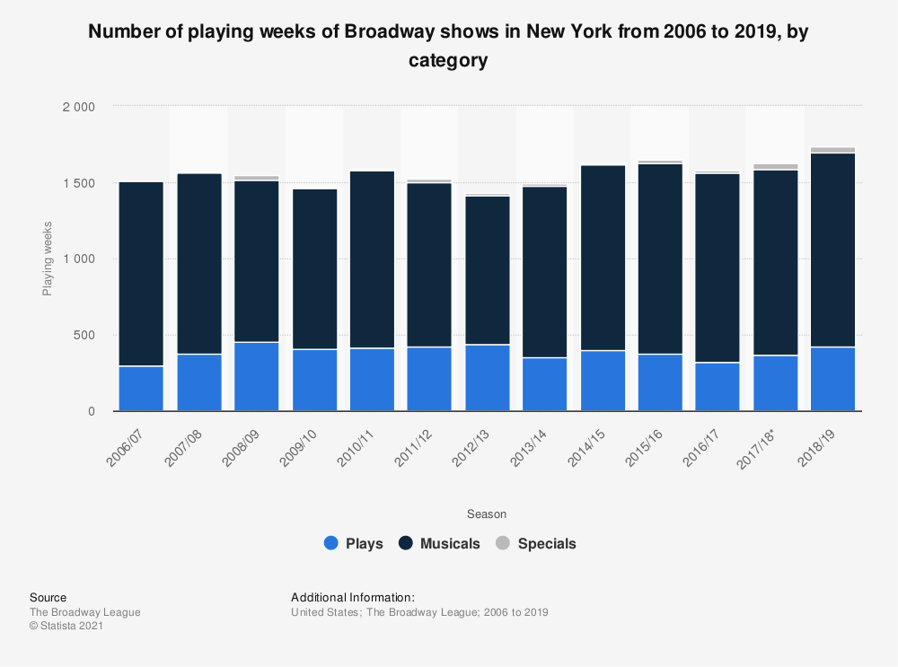 Statistic: Number of playing weeks of Broadway shows in New York from 2006 to 2018, by category | Statista