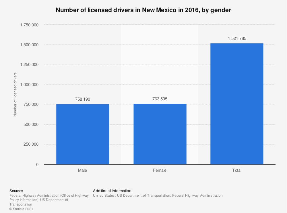 Statistic: Number of licensed drivers in New Mexico in 2016, by gender   Statista