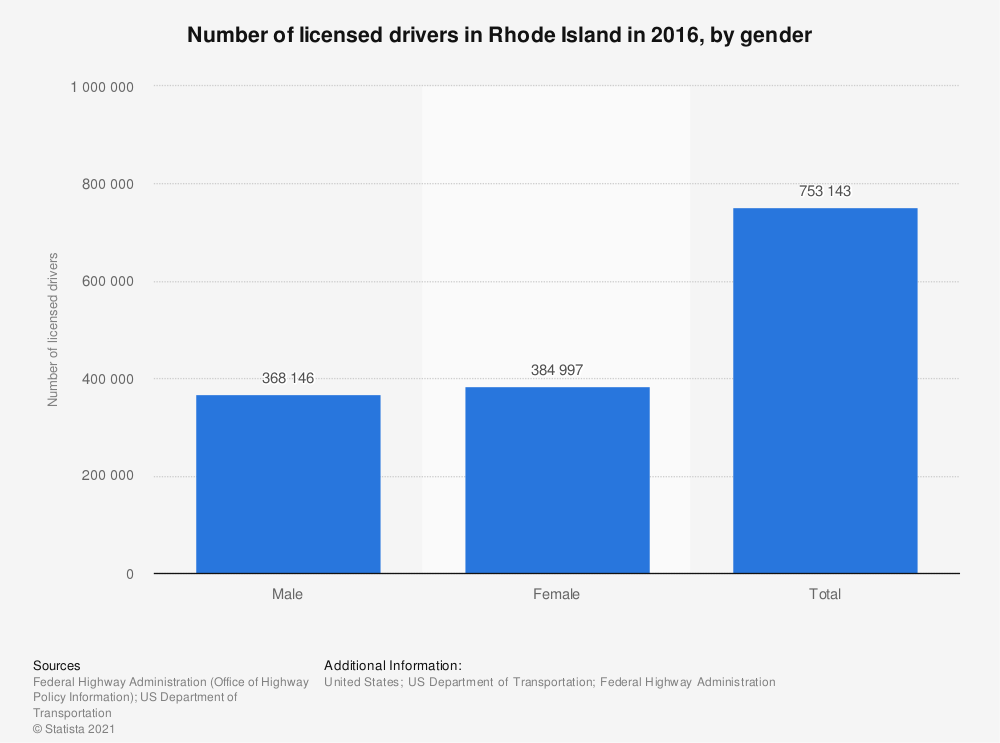 Statistic: Number of licensed drivers in Rhode Island in 2015, by gender | Statista