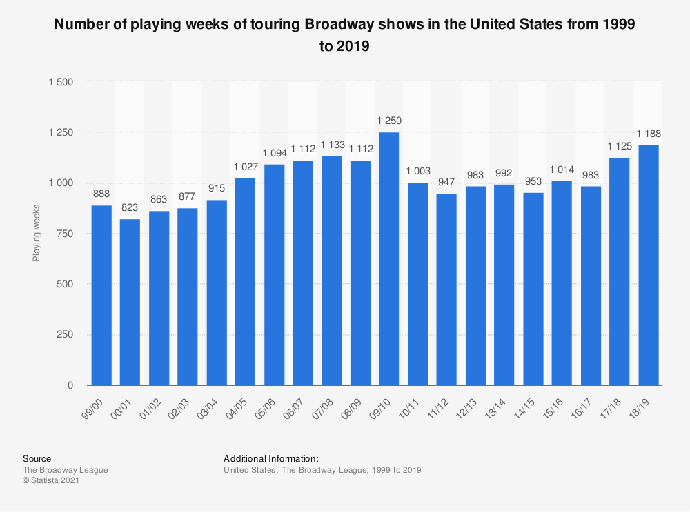 Statistic: Number of playing weeks of touring Broadway shows in the United States from 1999 to 2019 | Statista
