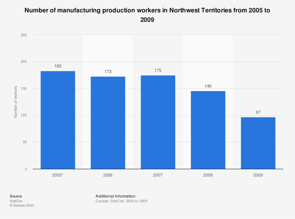 Statistic: Number of manufacturing production workers in Northwest Territories from 2005 to 2009 | Statista