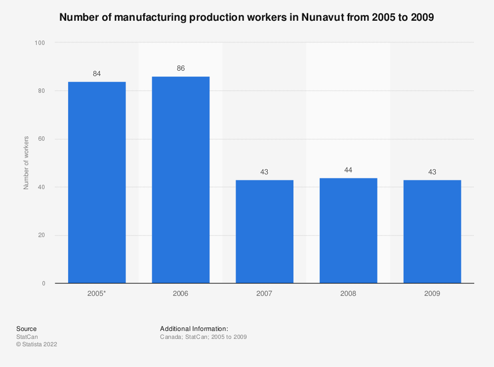 Statistic: Number of manufacturing production workers in Nunavut from 2005 to 2009 | Statista