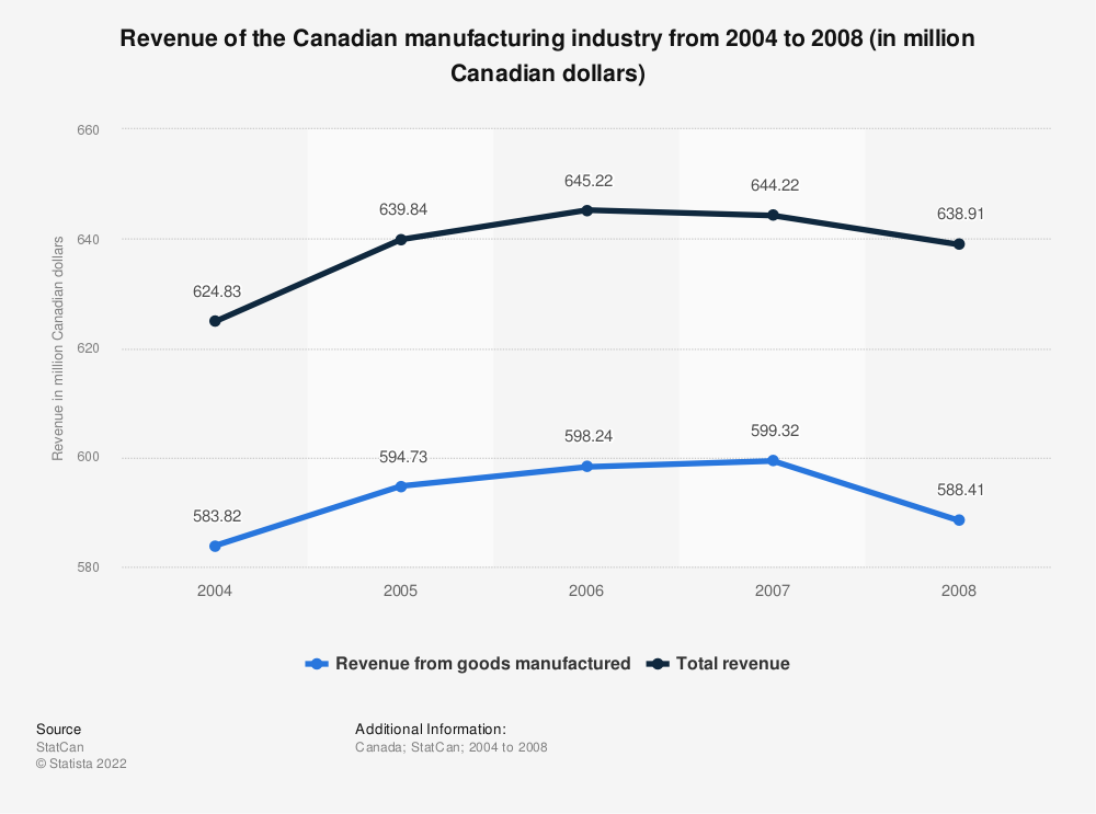 Statistic: Revenue of the Canadian manufacturing industry from 2004 to 2008 (in million Canadian dollars) | Statista