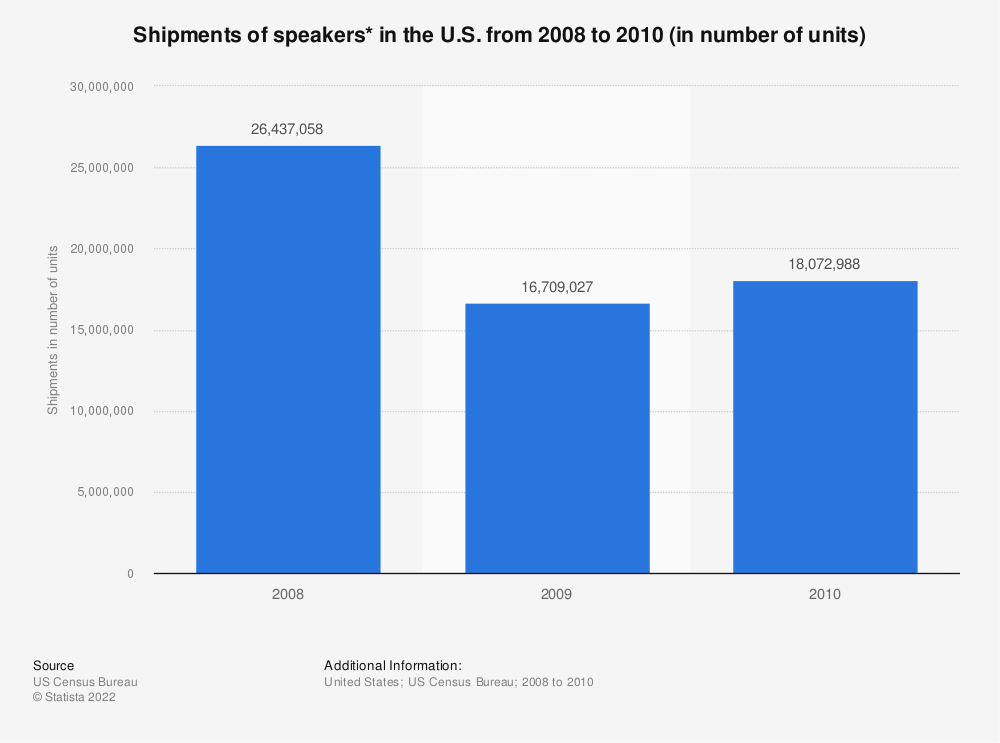 Statistic: Shipments of speakers* in the U.S. from 2008 to 2010 (in number of units)   Statista