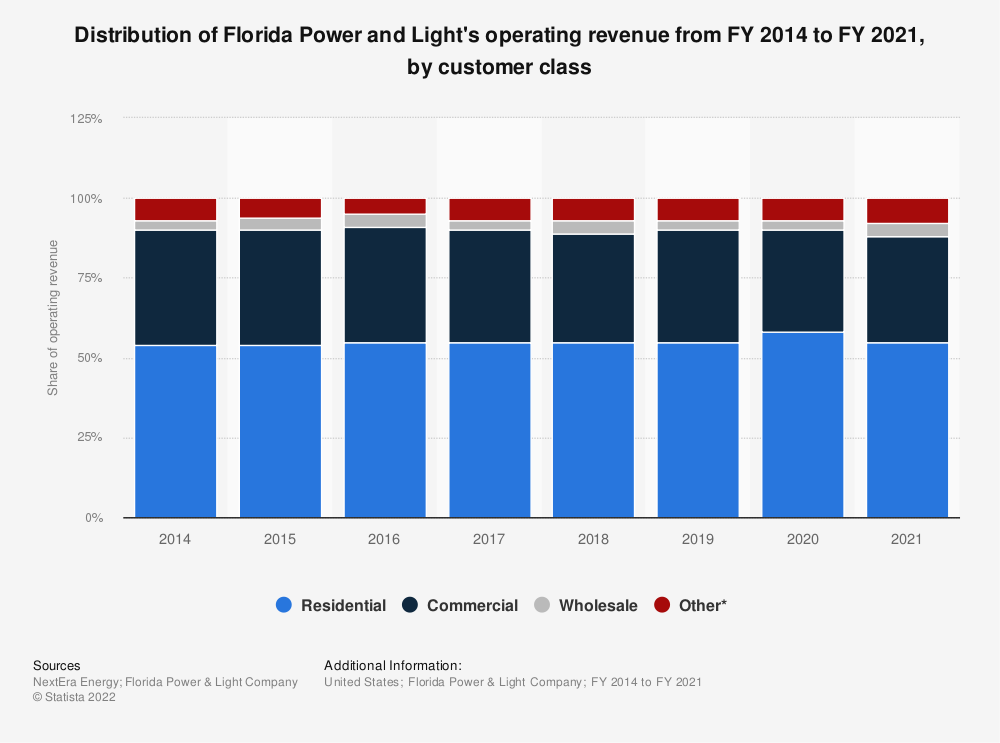 Statistic: Distribution of Florida Power and Light's operating revenue from FY 2007 to FY 2018, by customer class | Statista