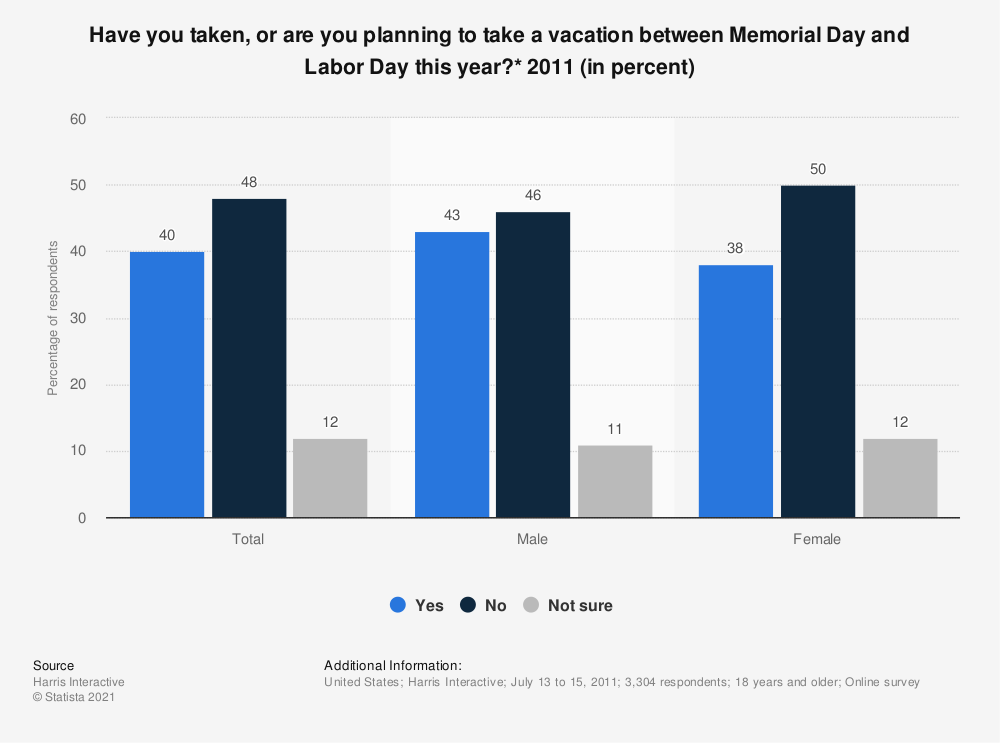Statistic: Have you taken, or are you planning to take a vacation between Memorial Day and Labor Day this year?* 2011 (in percent) | Statista