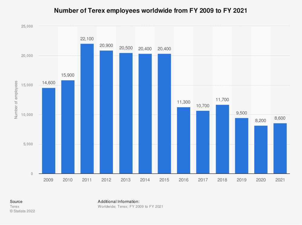 Statistic: Number of Terex employees worldwide from FY 2009 to FY 2015 | Statista